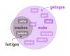 semantik-machen-make (1).png